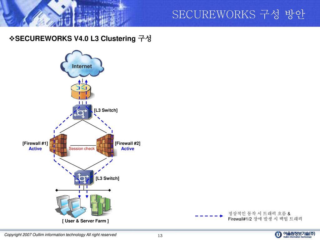 SECUREWORKS 구성 방안 SECUREWORKS V4.0 L3 Clustering 구성 [L3 Switch]